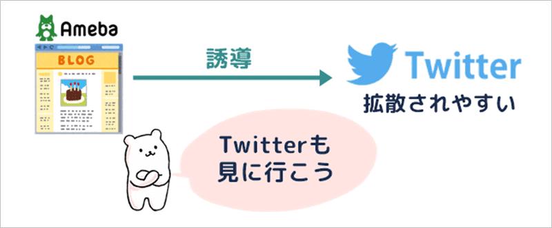 アメブロにTwitterカードを貼って読者を誘導する