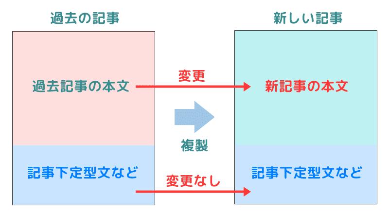 記事複製機能の活用方法